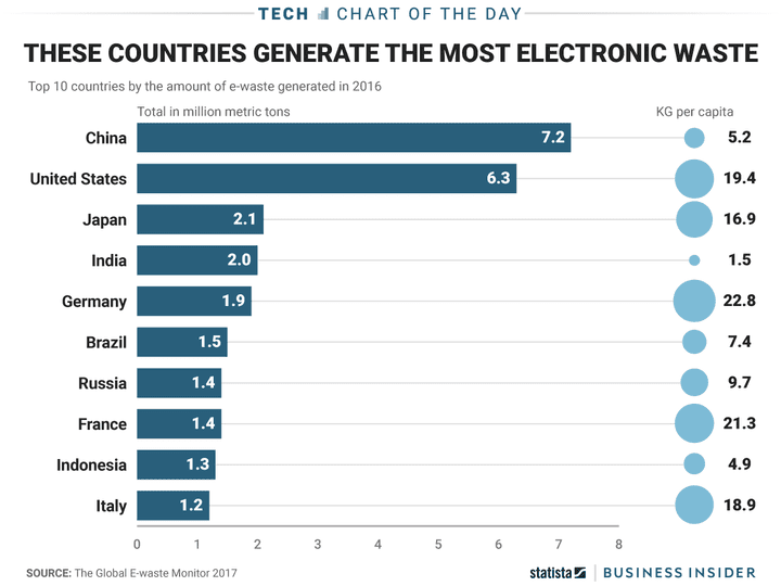 Countries that Generate the Most Electronic Waste